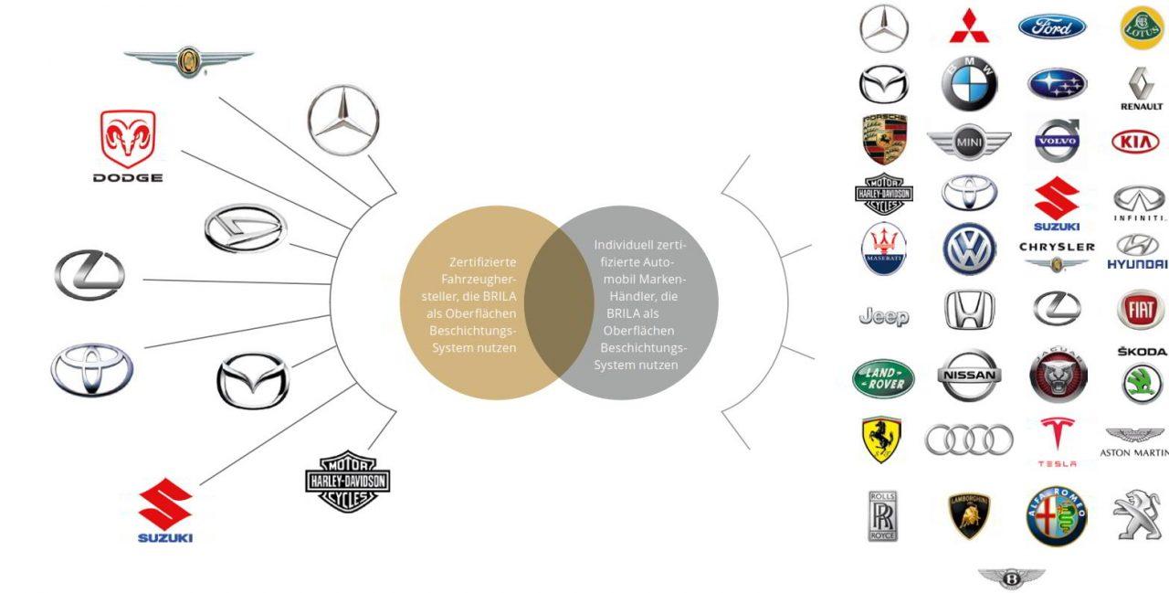 Auto Hersteller weltweit sind Kunden und empfehlen BRILA Premium Glass Coating .